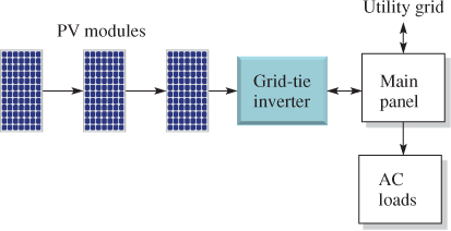 Battery-Free Grid-Tied Solar PV System