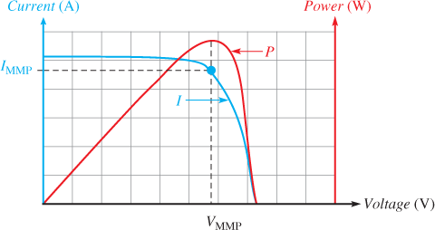Solar Module I-V and Power Curves