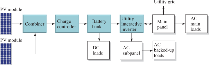 Battery Backup System for Part of the AC Load