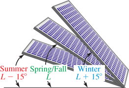 Single-Axis and Dual-Axis Solar Tracker | Electrical Academia