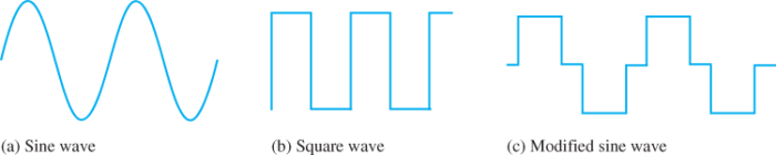 Three Types of Inverter Waveforms