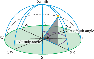 Altitude and Azimuth Definitions