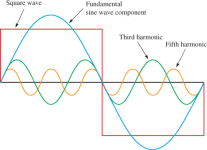 Harmonic Content of a Square Wave