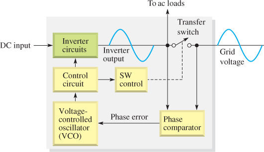 Phase-Locked Loop Synchronization in a Grid-Tied Inverter