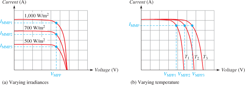 MMPs for Varying Irradiance and Temperature