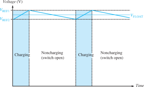 Typical Series Switched Float Charging Curve