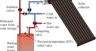 Thermosiphon Hot Water Heater