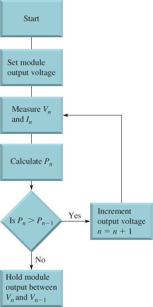 Perturb and Observe MPPT algorithm flowchart
