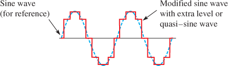 Three-Level Modified Sine Wave Creating a Quasi–Sine Wave