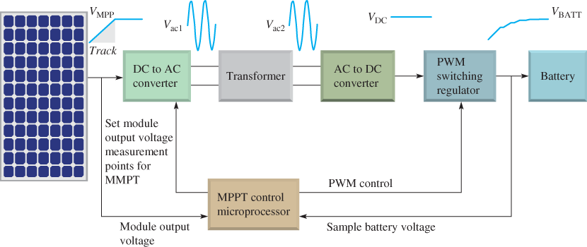 Operation of an MPPT Charge Controller