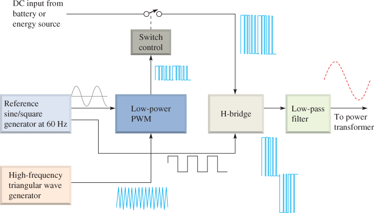 Circuit Diagram of a Single-Phase Sine Wave Inverter
