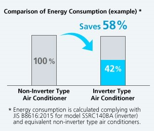 Inverter AC's energy consumption vs non-inverter AC's Energy consumption