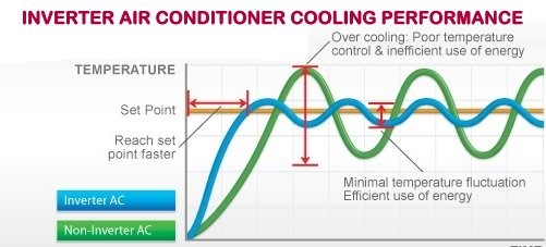 Inverter AC Technology