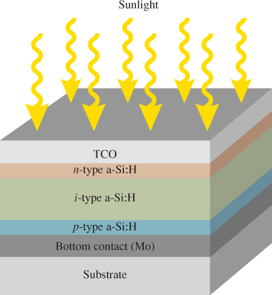Structure of a Typical Thin-Film Photovoltaic Cell