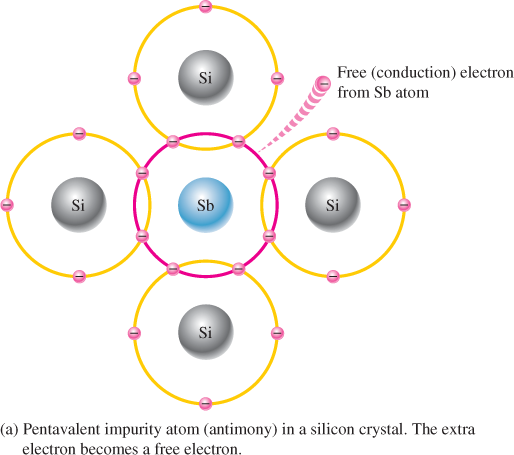doping a silicon crystal a