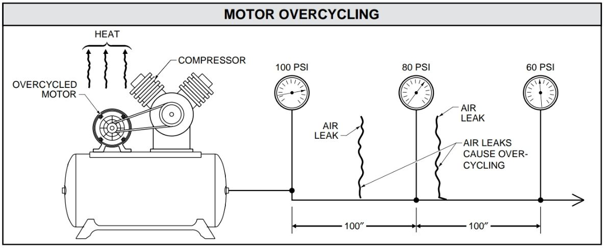 Over cycling occurs when a motor is repeatedly turned on and off