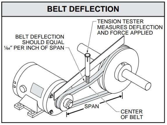 Belt tension is usually checked by measuring deflection