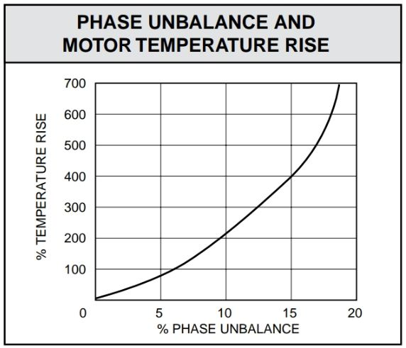 As phase unbalance increases, the motor temperature increases