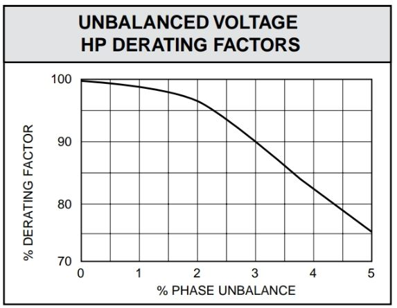 Motors with a phase unbalance require derating