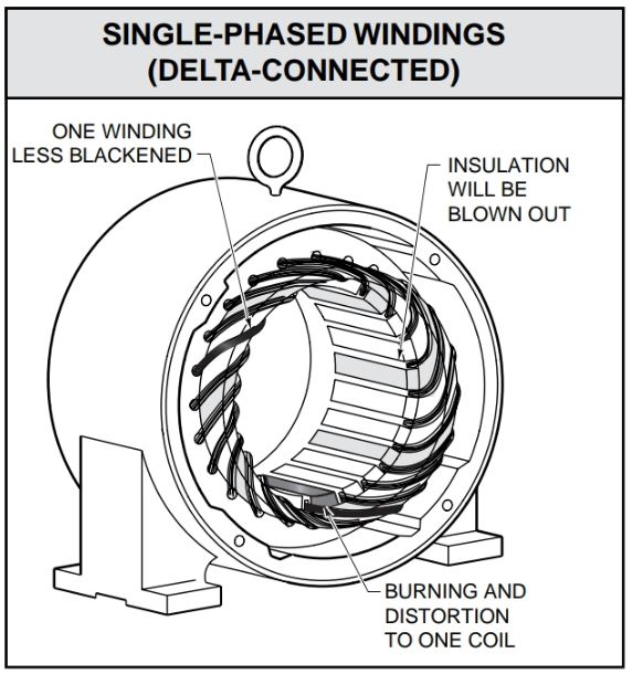 Single-phasing causes severe burning and distortion to one phase coil
