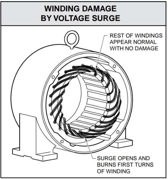 Voltage surge causes burning and opening of the first few turns of the windings