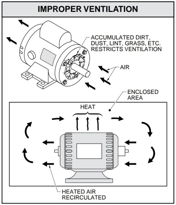 Improper ventilation causes overheating of motors.