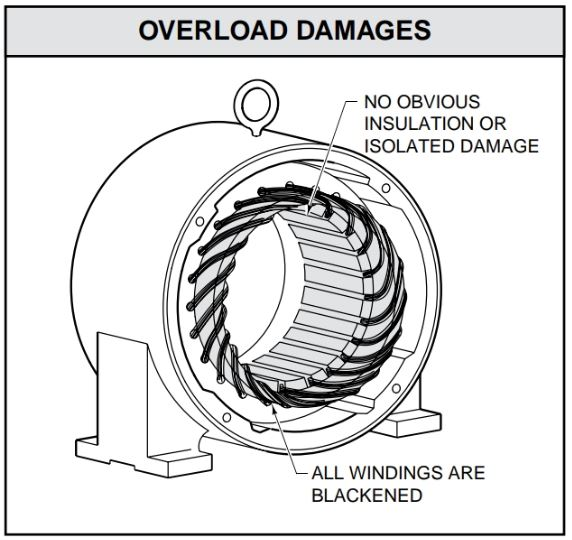 Overloading causes an even blackening of all windings.