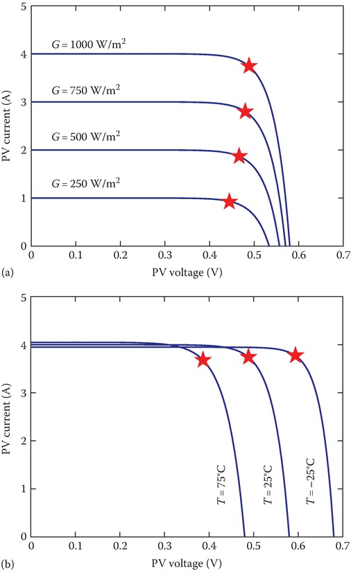 Effects of (a) solar irradiance and (b) temperature changes on a PV's I–V curve