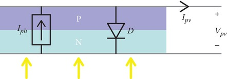 Ideal PV model with a current source and diode.