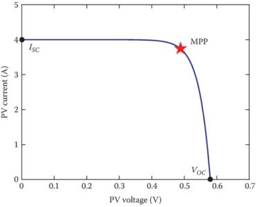 I–V curve for an example PV cell