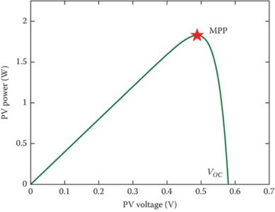 Power–voltage curve, for example, PV cell under a specific constant irradiance and temperature condition