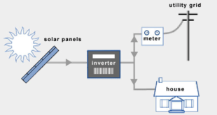 residential grid-connected PV system