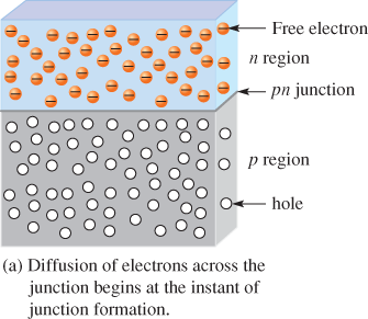 pn junction and depletion region
