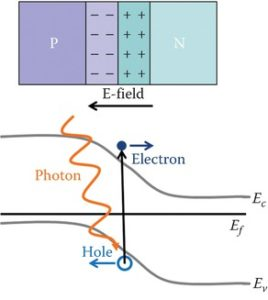 Process of a photon generating an electron–hole pair in a PV cell