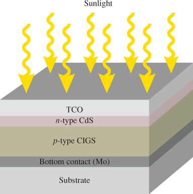 structure of basic photovoltaic cell 2