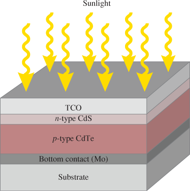 structure of basic photovoltaic cell
