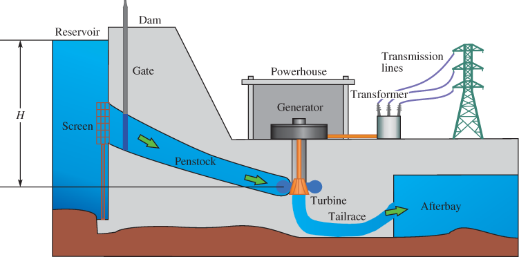 Basic Parts of a Hydroelectric Power Plant