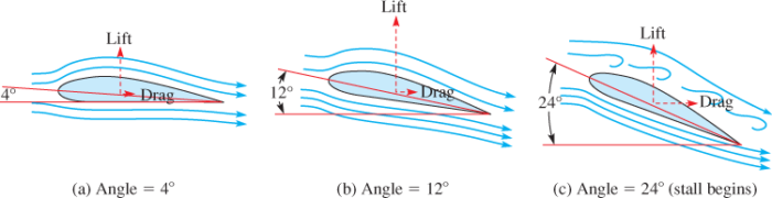 Angle of Attack in Wind Turbine