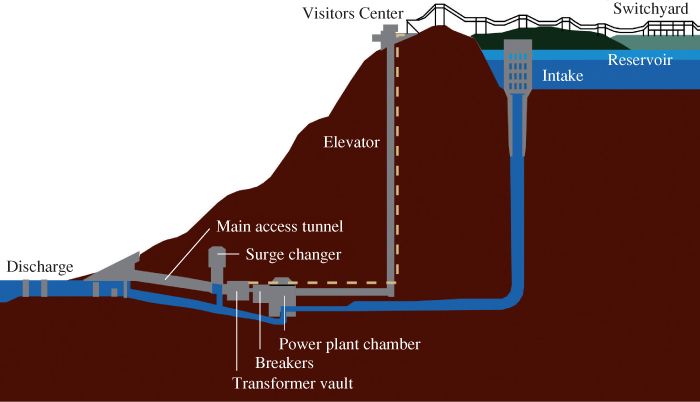 Pumped Storage Hydroelectric Generating System