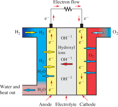 Operation of the Alkaline Fuel Cell (AFC)