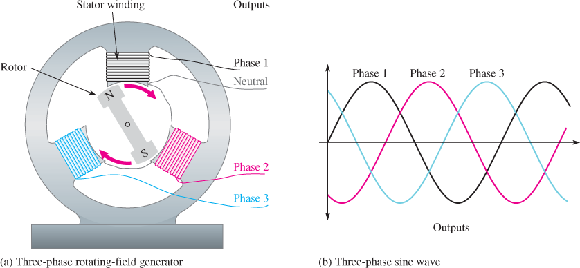 Three-Phase Rotating-Field Generator and Three-Phase Sine Wave