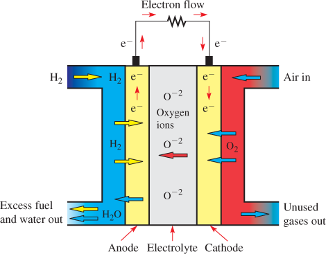Operation of a Solid Oxide Fuel Cell (SOFC)