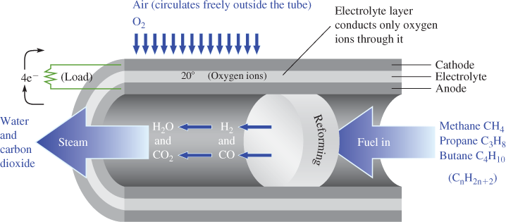 Tube Structure of a Solid Oxide Fuel Cell
