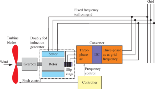 Doubly Fed Induction Generator