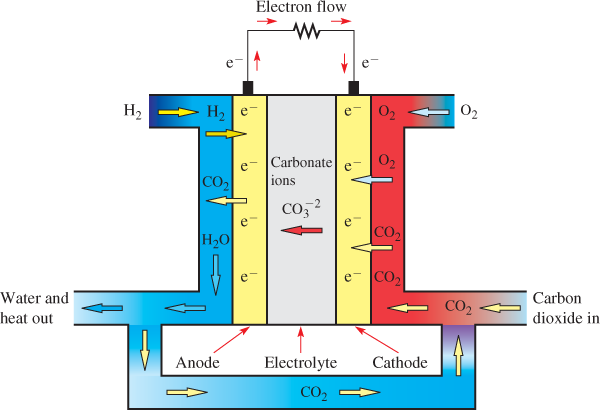Operation of a Molten-Carbonate Fuel Cell (MCFC)