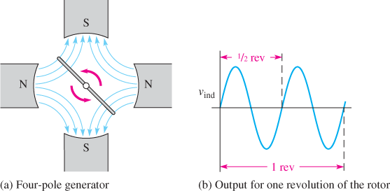 Output Sine Wave for a Synchronous Generator with Four Field Poles