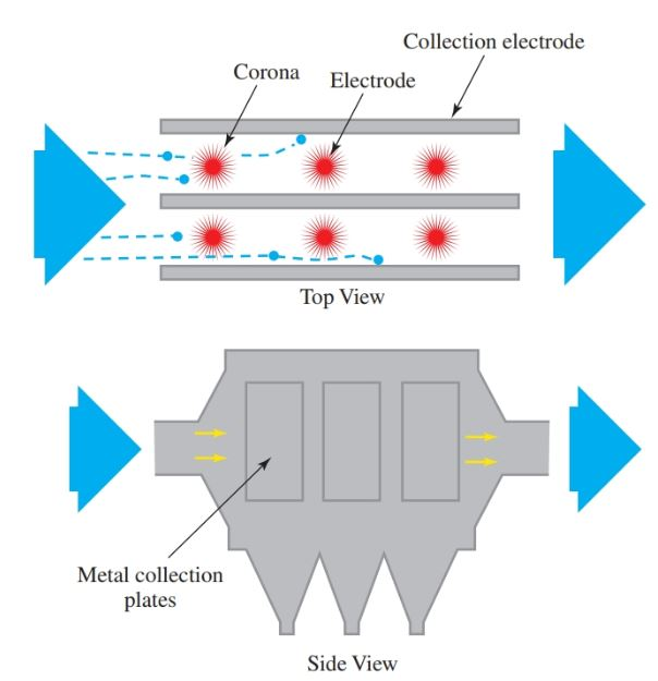 An electrostatic precipitator places an electrostatic charge on particles