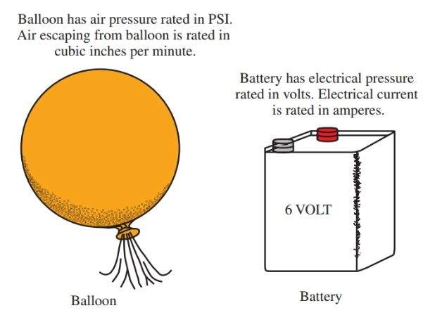 A balloon is similar to an electrical source