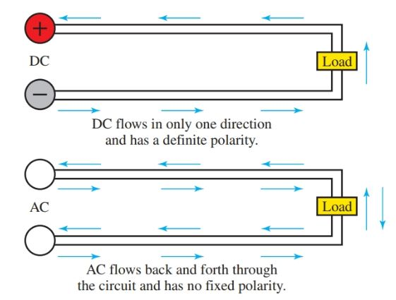 Direct current flows in one direction while alternating current repeatedly alternates direction.