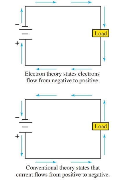 Electron flow theory and conventional current flow theory.